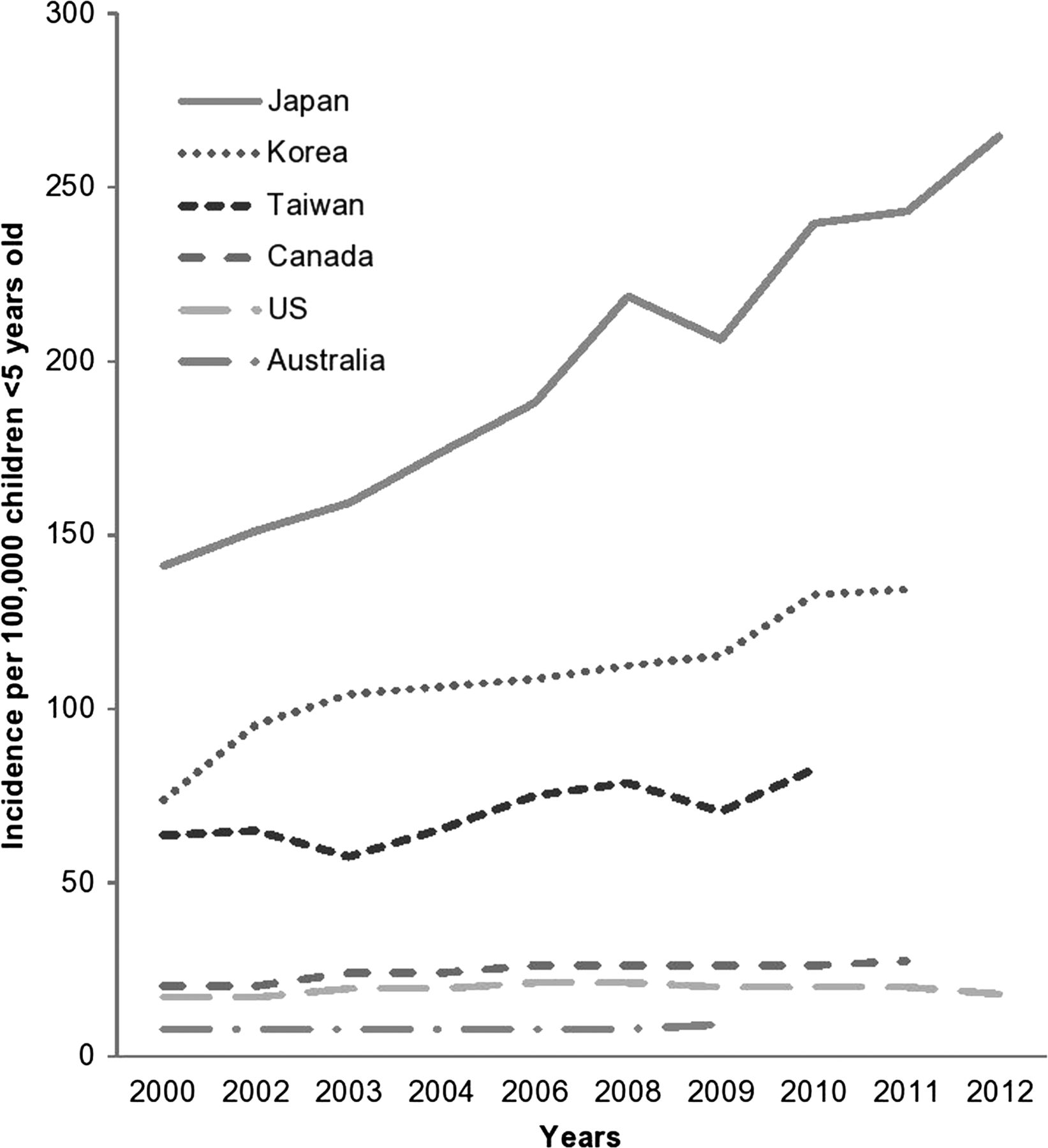 The epidemiology of Kawasaki disease: a global update | Archives of