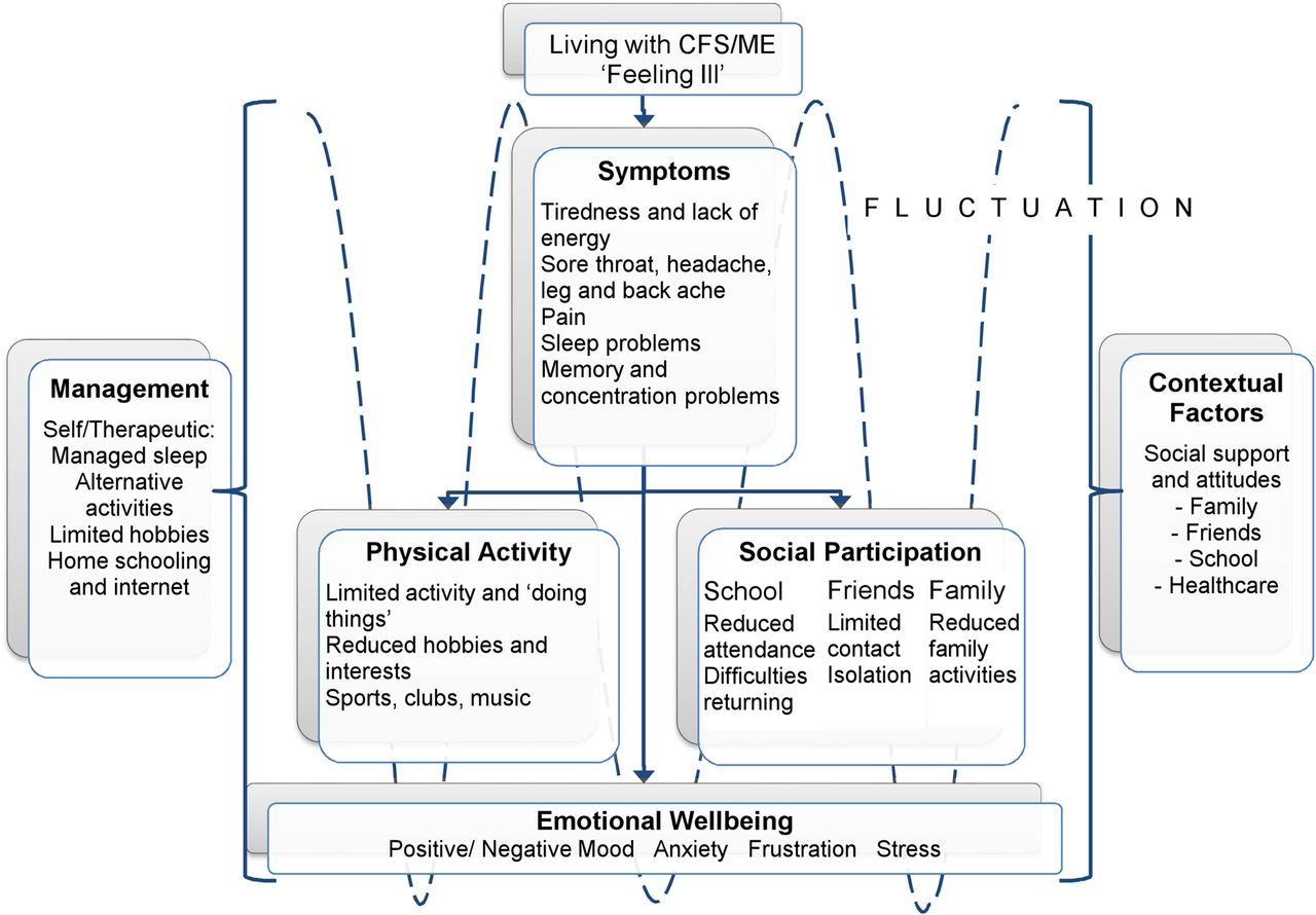 What matters to children with CFS/ME? A conceptual model as