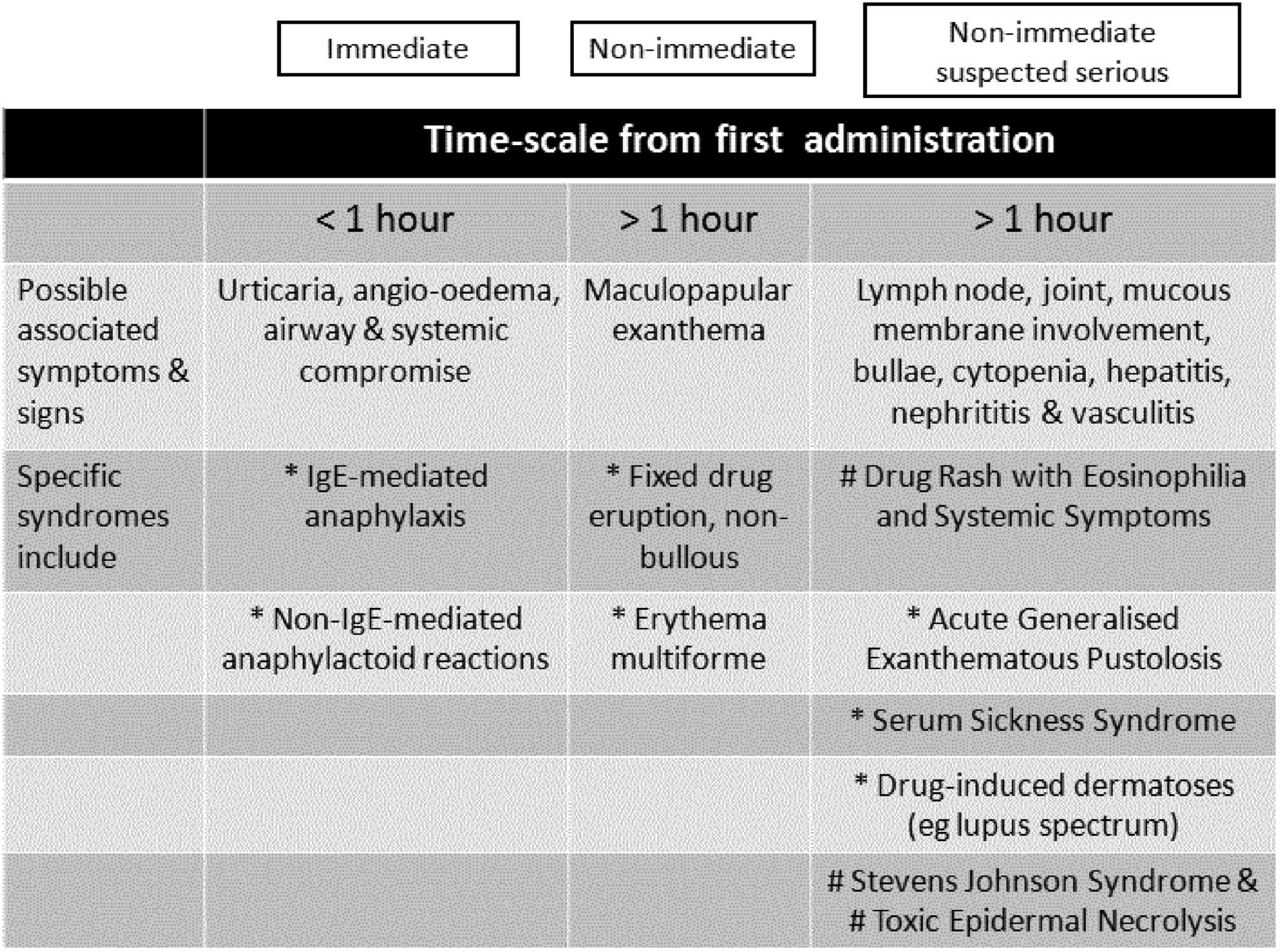 The diagnosis and management of antibiotic allergy in