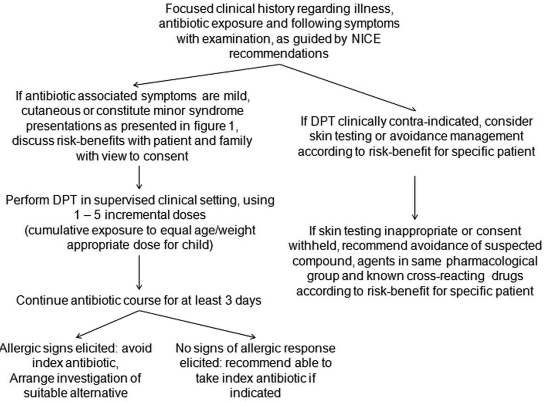 The Diagnosis And Management Of Antibiotic Allergy In Children