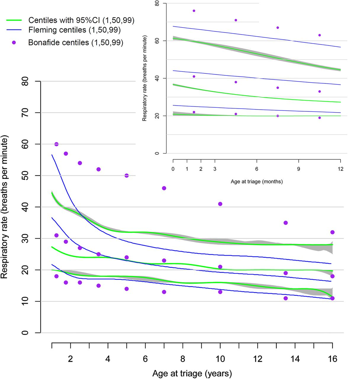 Defining Normal Ranges And Centiles For Heart And Respiratory Rates