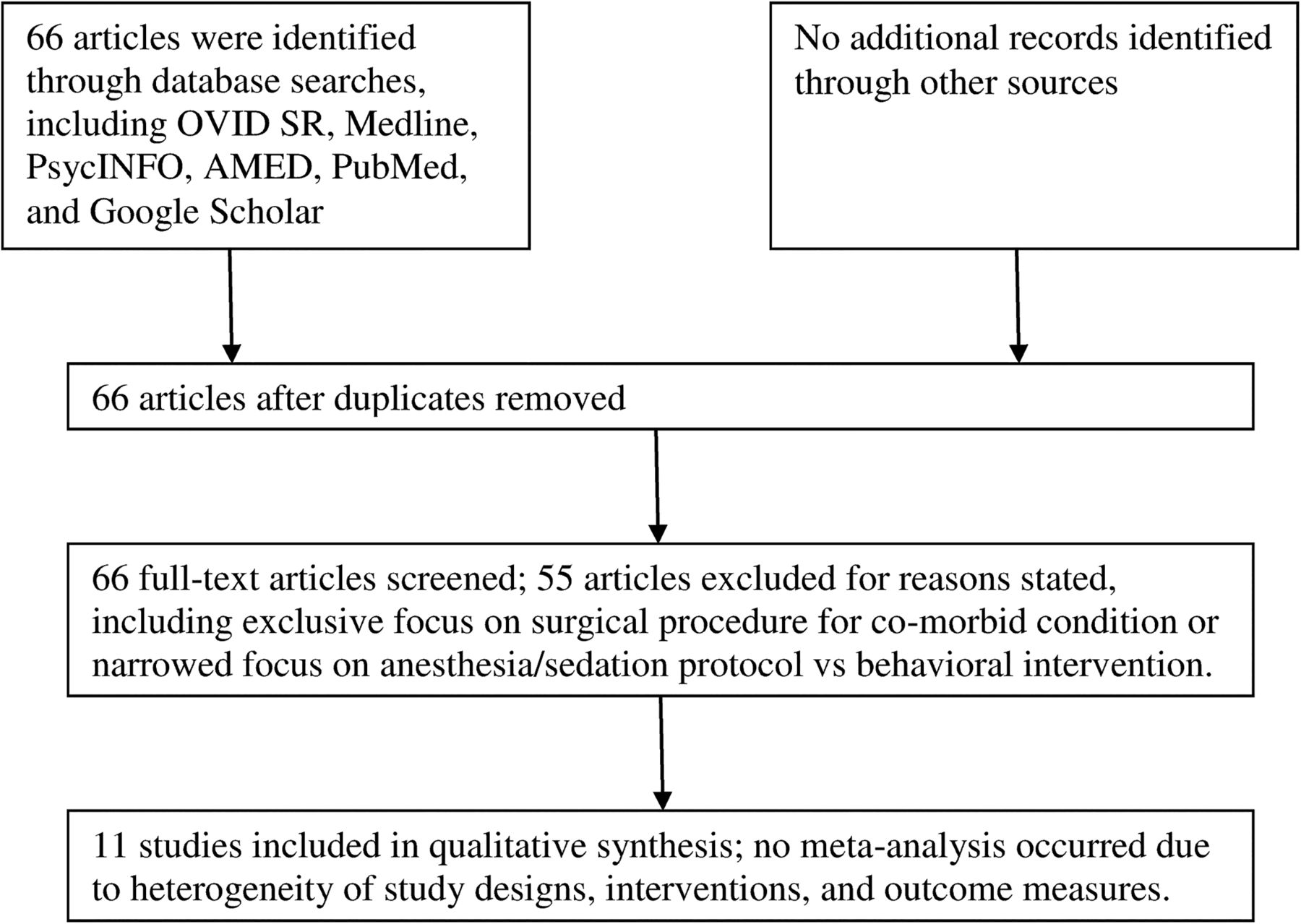 literature review on autism interventions Systematic reviews of psychosocial interventions for autism: an umbrella review our literature search systematic reviews of psychosocial interventions for.