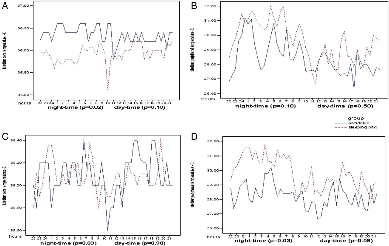 Thermoregulatory effects of swaddling in Mongolia: a