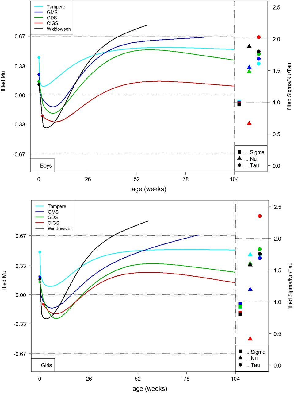 Fit to WHO weight standard of European infants over time