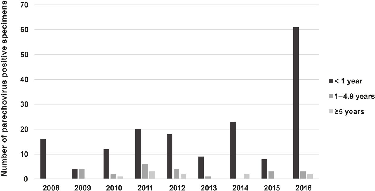 Increased detection of human parechovirus infection in infants in