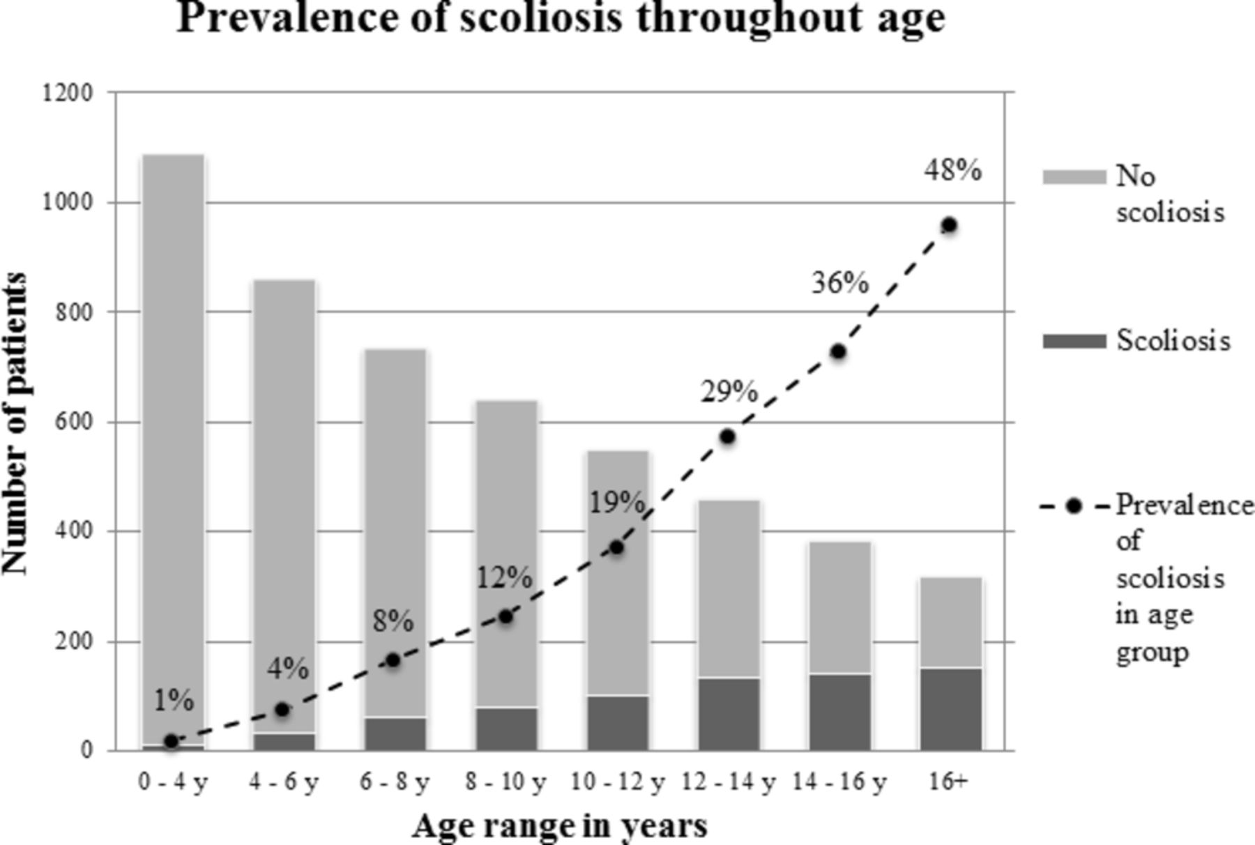 Scoliosis in association with the 22q11 2 deletion syndrome