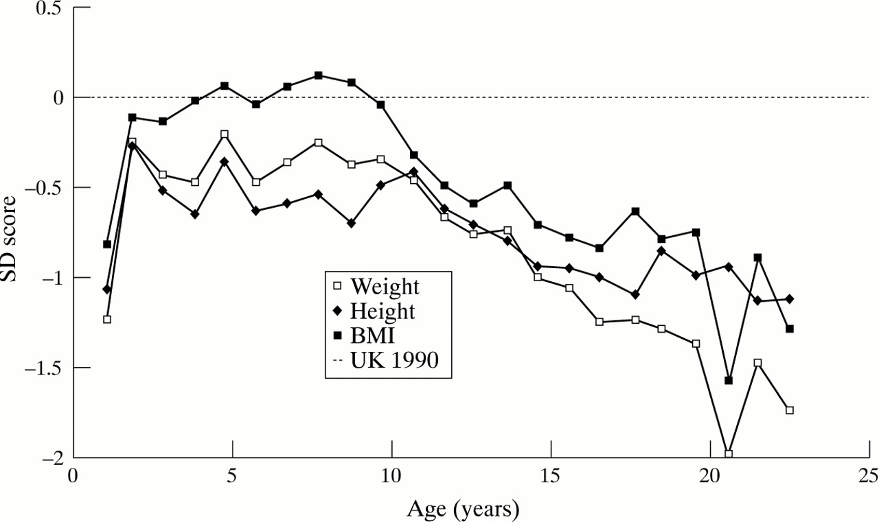 Height and weight in cystic fibrosis a cross sectional study download figure nvjuhfo Choice Image