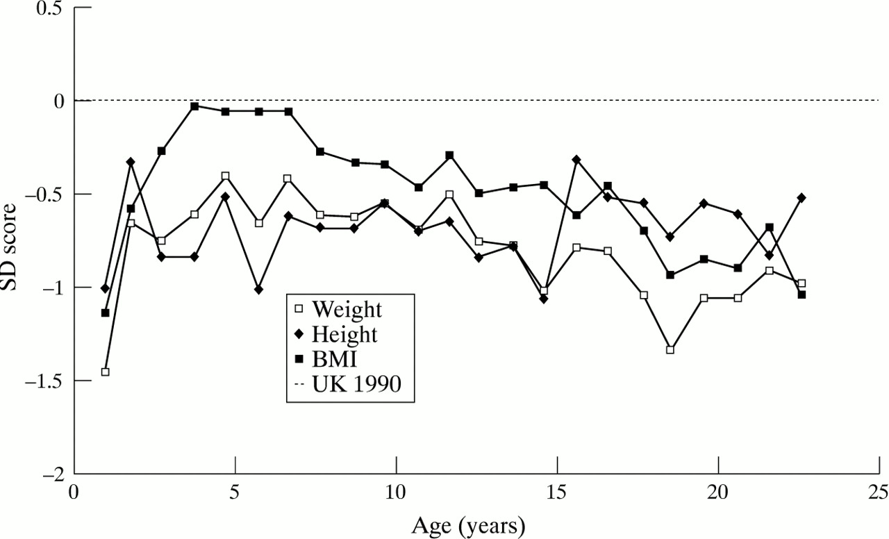 Height and weight in cystic fibrosis a cross sectional study download figure nvjuhfo Gallery