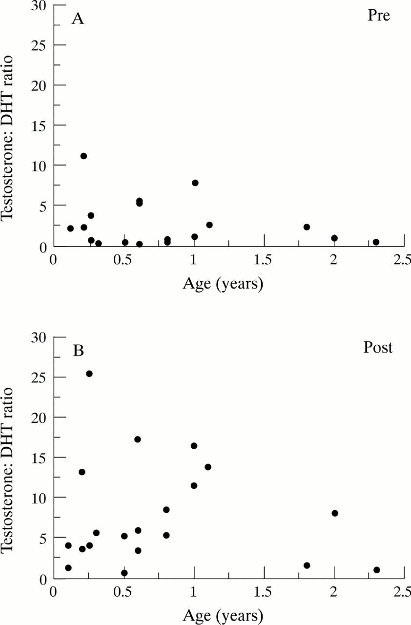 Assessment of the gonadotrophin–gonadal axis in androgen