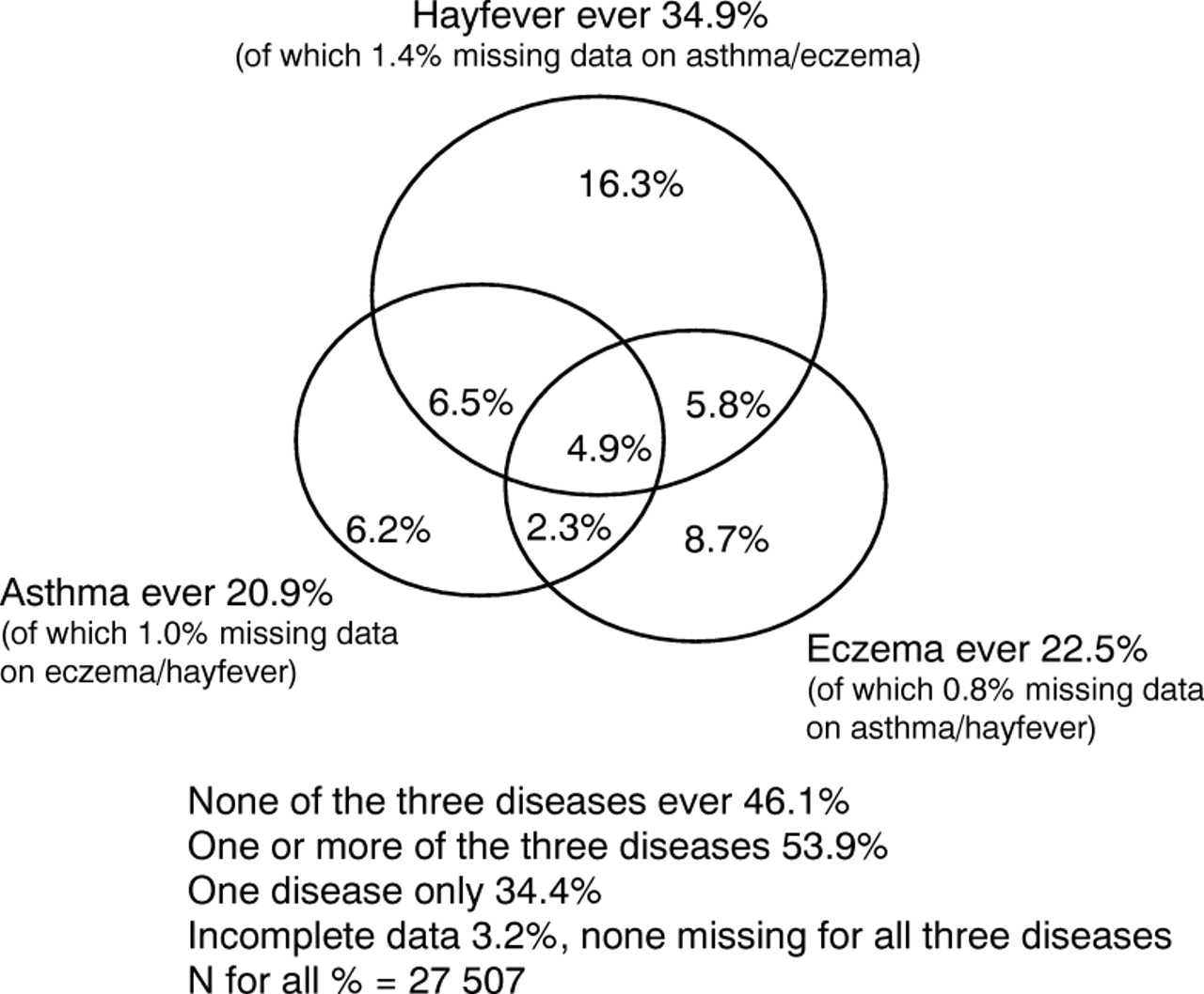 hay fever, eczema, and wheeze: a nationwide uk study (isaac