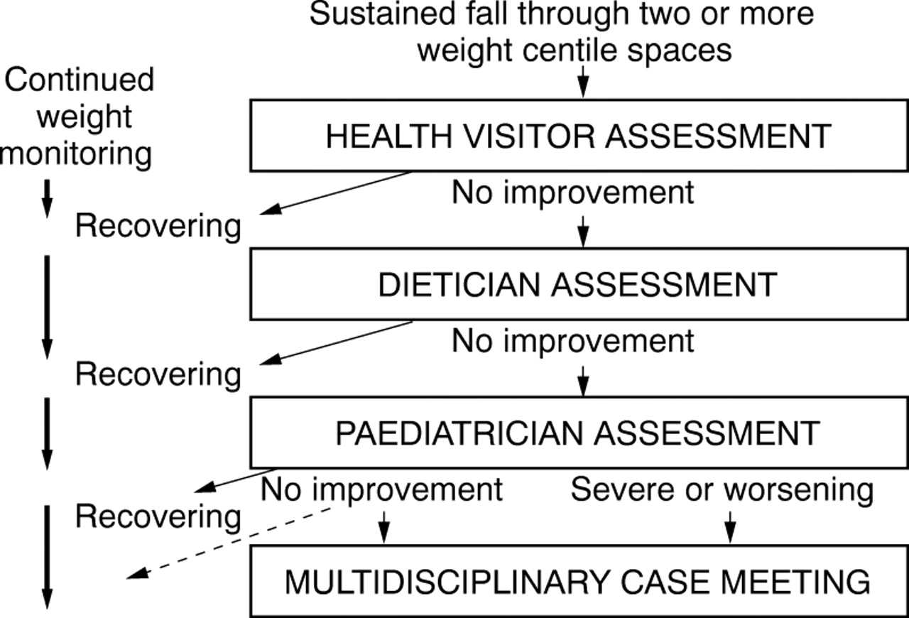 Identification And Management Of Failure To Thrive A Community