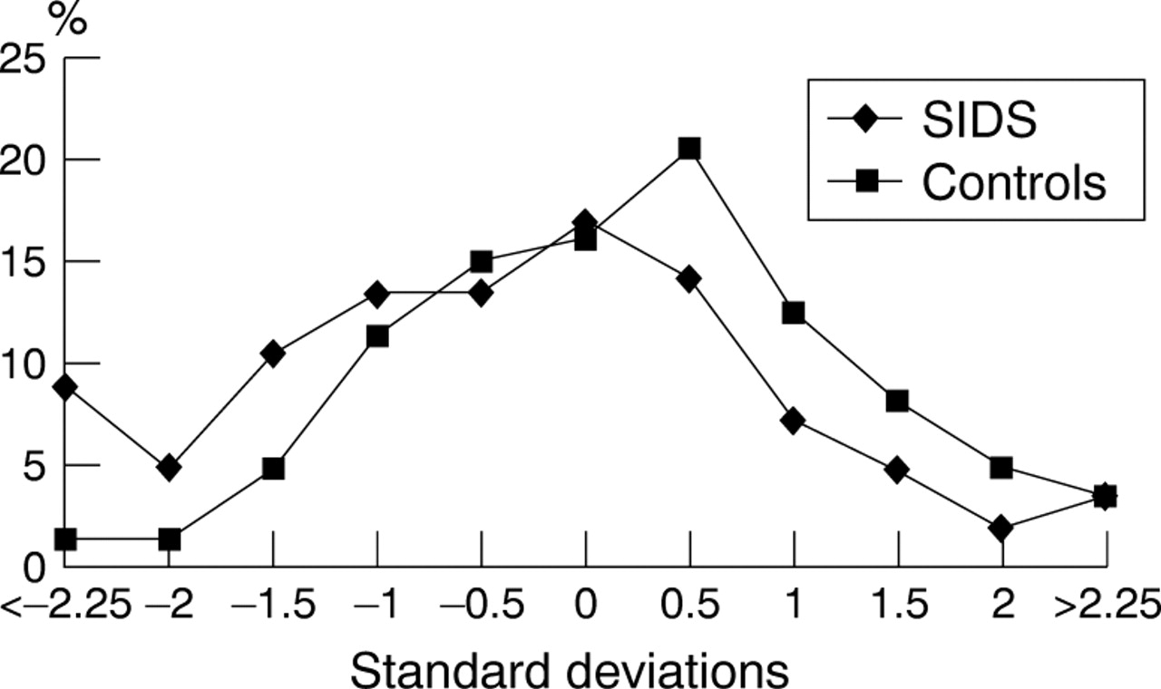 Weight gain and sudden infant death syndrome changes in weight z download figure nvjuhfo Gallery