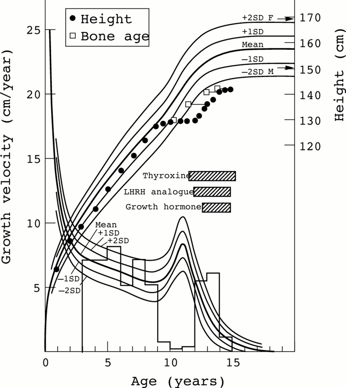 Lhrh analogue and growth hormone did not improve the final height download figure nvjuhfo Images