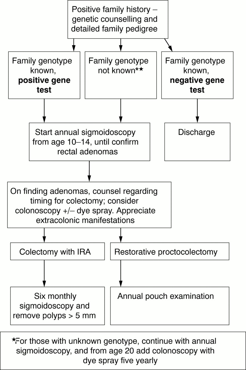 Screening For Familial Adenomatous Polyposis Archives Of Disease In Childhood
