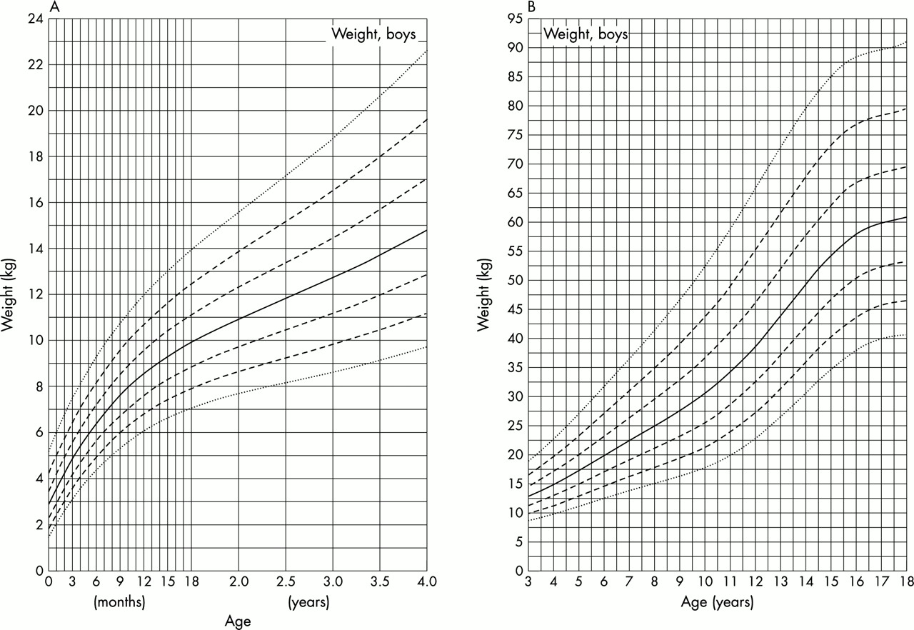 Growth Charts For Downs Syndrome From Birth To 18 Years Of Age