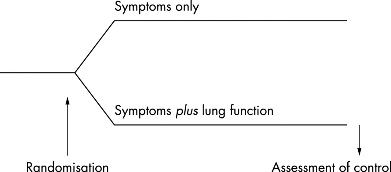 Usefulness Of Monitoring Lung Function In Asthma Archives Of