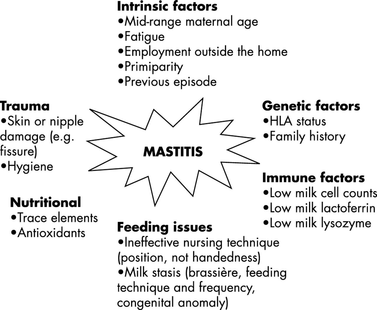 What is mastitis