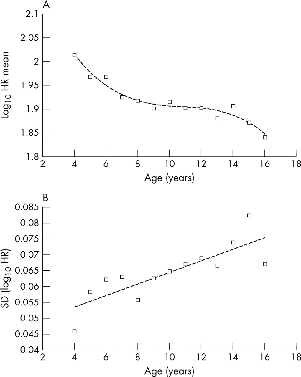 Age related reference ranges for respiration rate and heart rate download figure geenschuldenfo Images