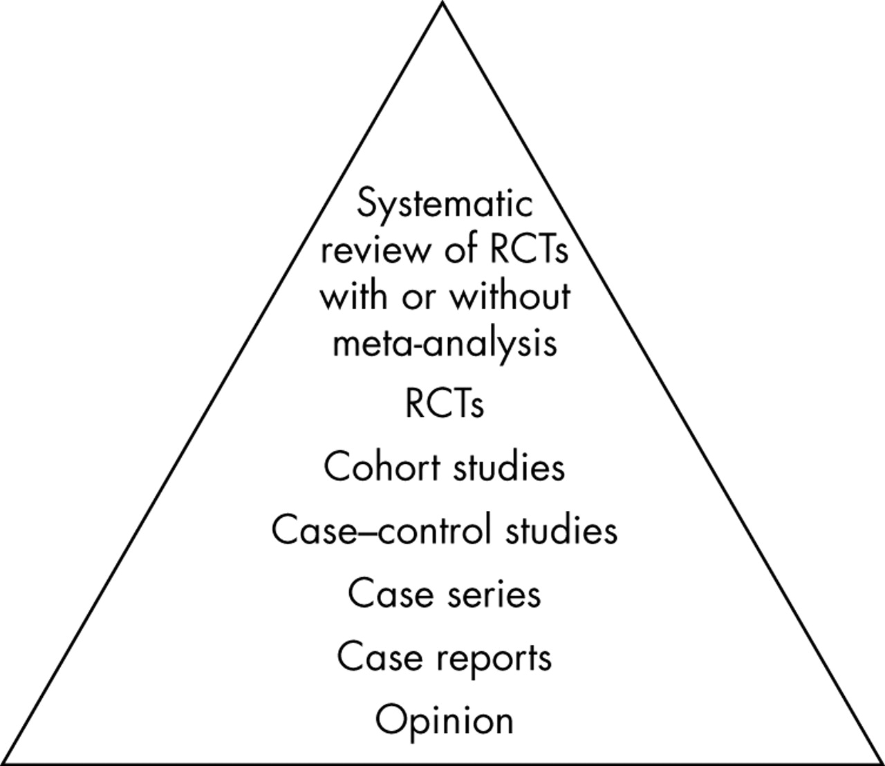 Understanding randomised controlled trials   Archives of