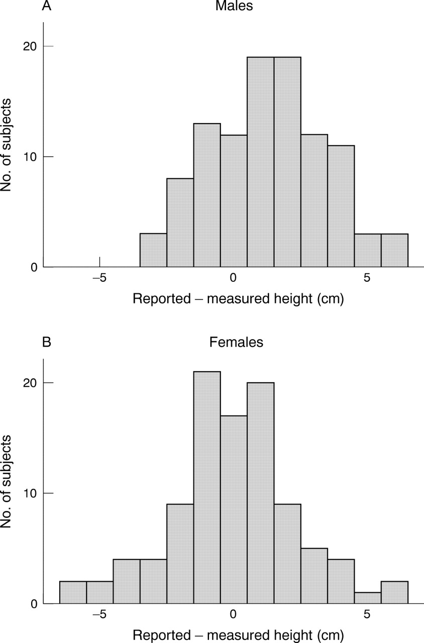 Measured versus reported parental height archives of disease in download figure nvjuhfo Images