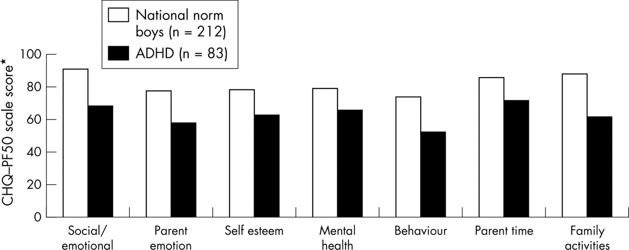 Early Trauma Plus Adhd Ups Risk Of Self Harm Psych Central >> The Effect Of Adhd On The Life Of An Individual Their Family And