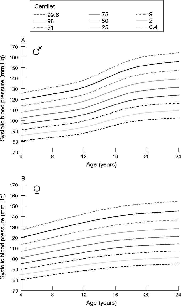 Blood pressure centiles for great britain archives of disease in download figure open in new tab download powerpoint figure 1 systolic blood pressure centiles in male nvjuhfo Image collections