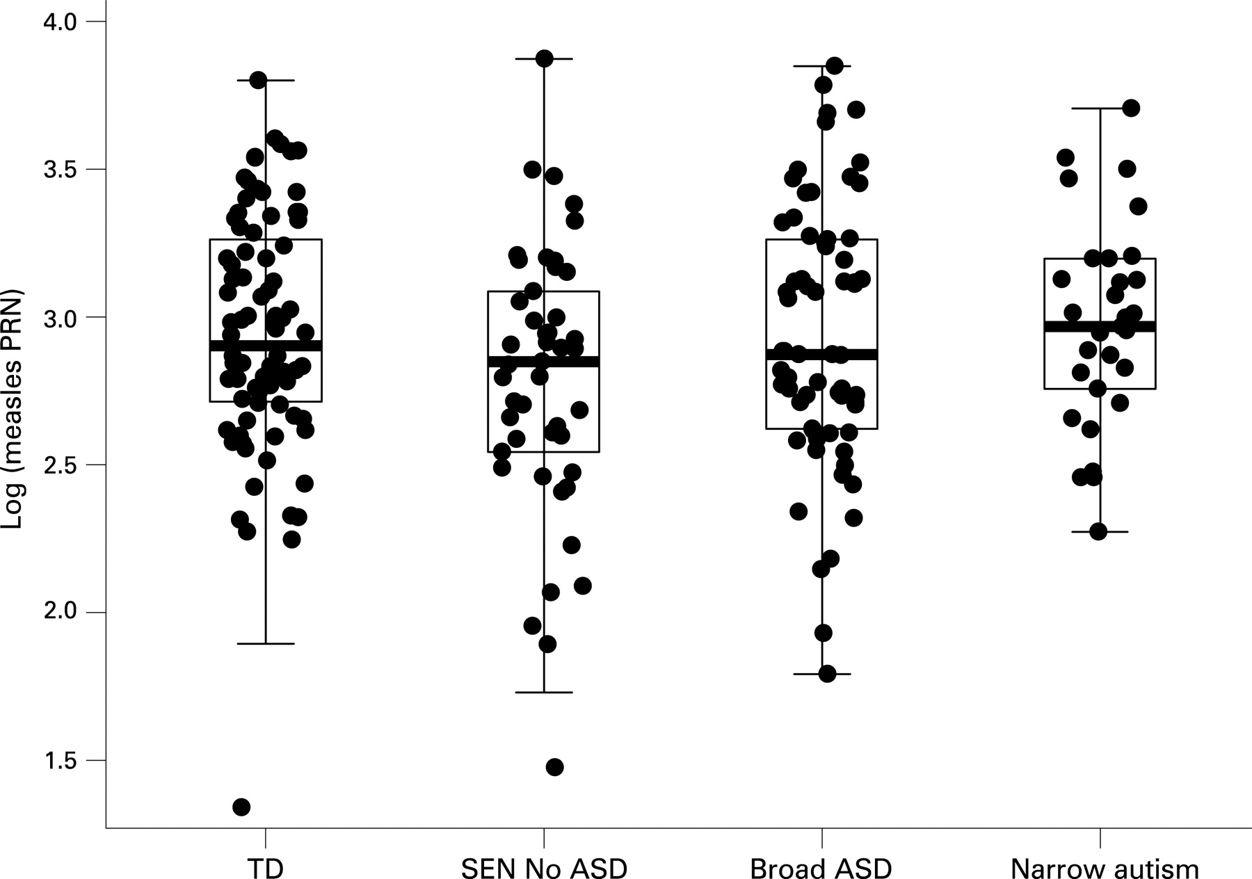 Measles vaccination and antibody response in autism spectrum