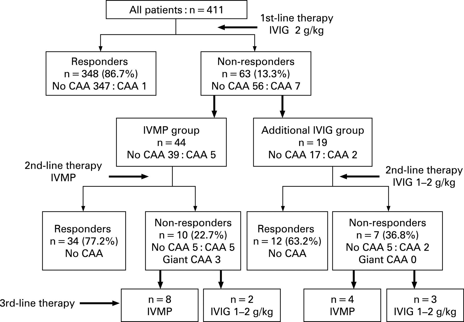 Dose Of Ivig In Kawasaki Disease