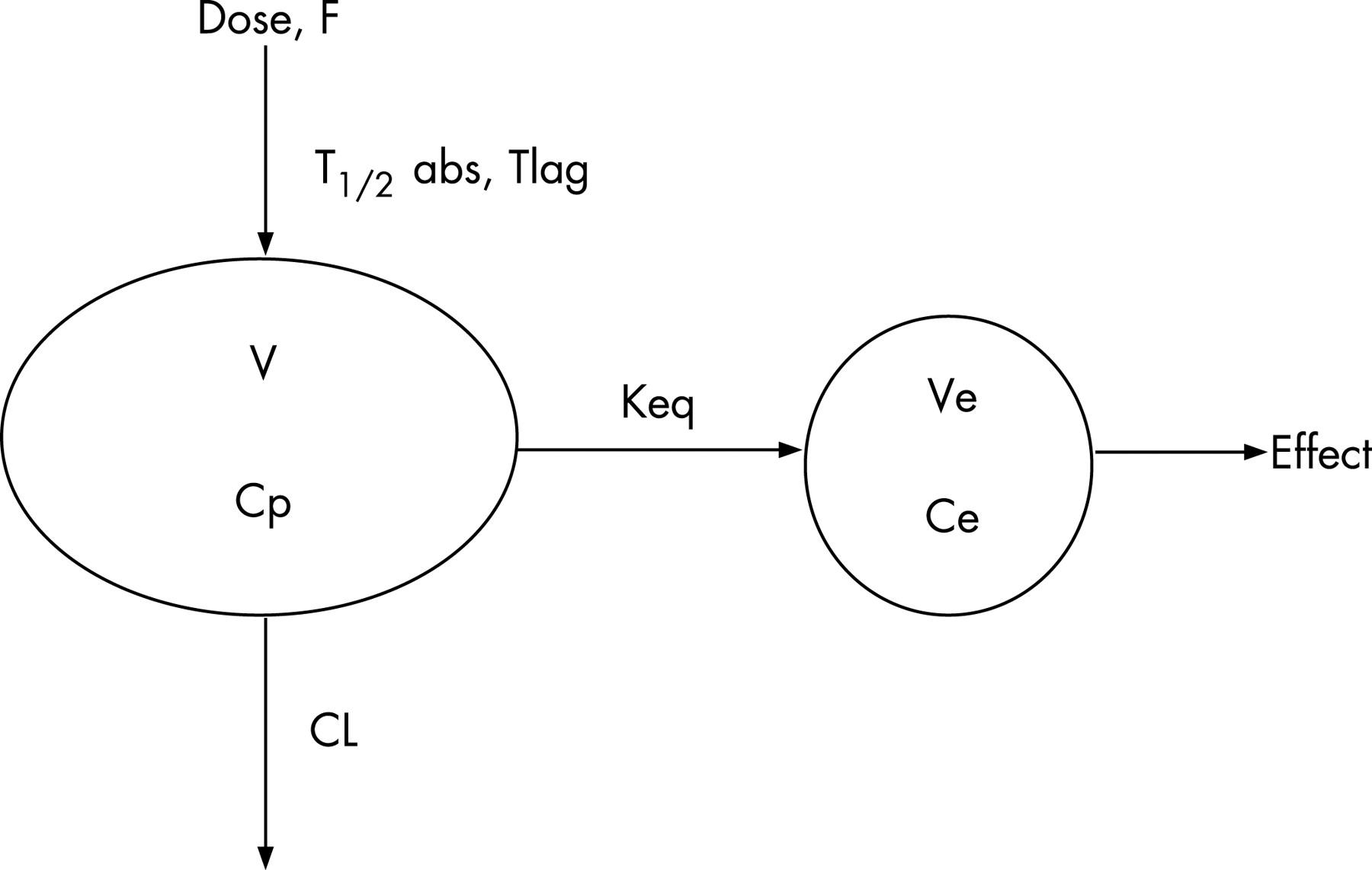 Paracetamol (acetaminophen) pharmacodynamics: interpreting