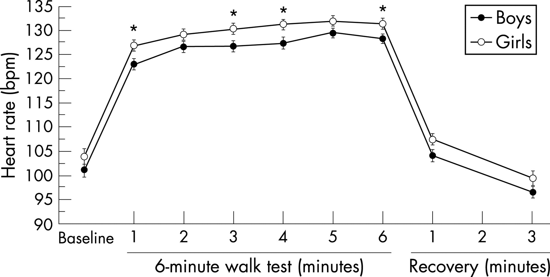 The 6 Minute Walk Test Normal Values For Children Of 411 Years Of