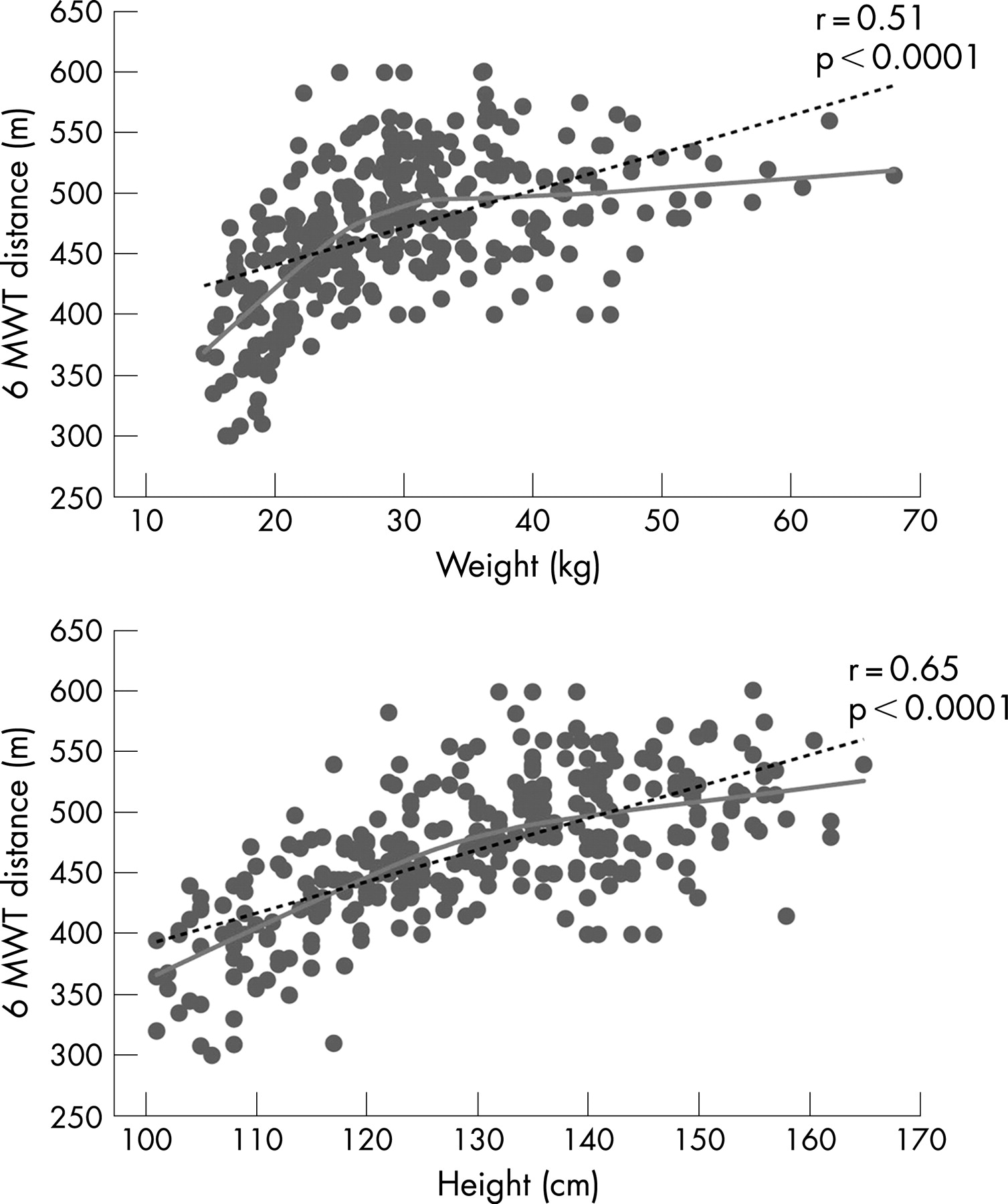 The 6-minute Walk Test: Normal Values For Children Of 4–11