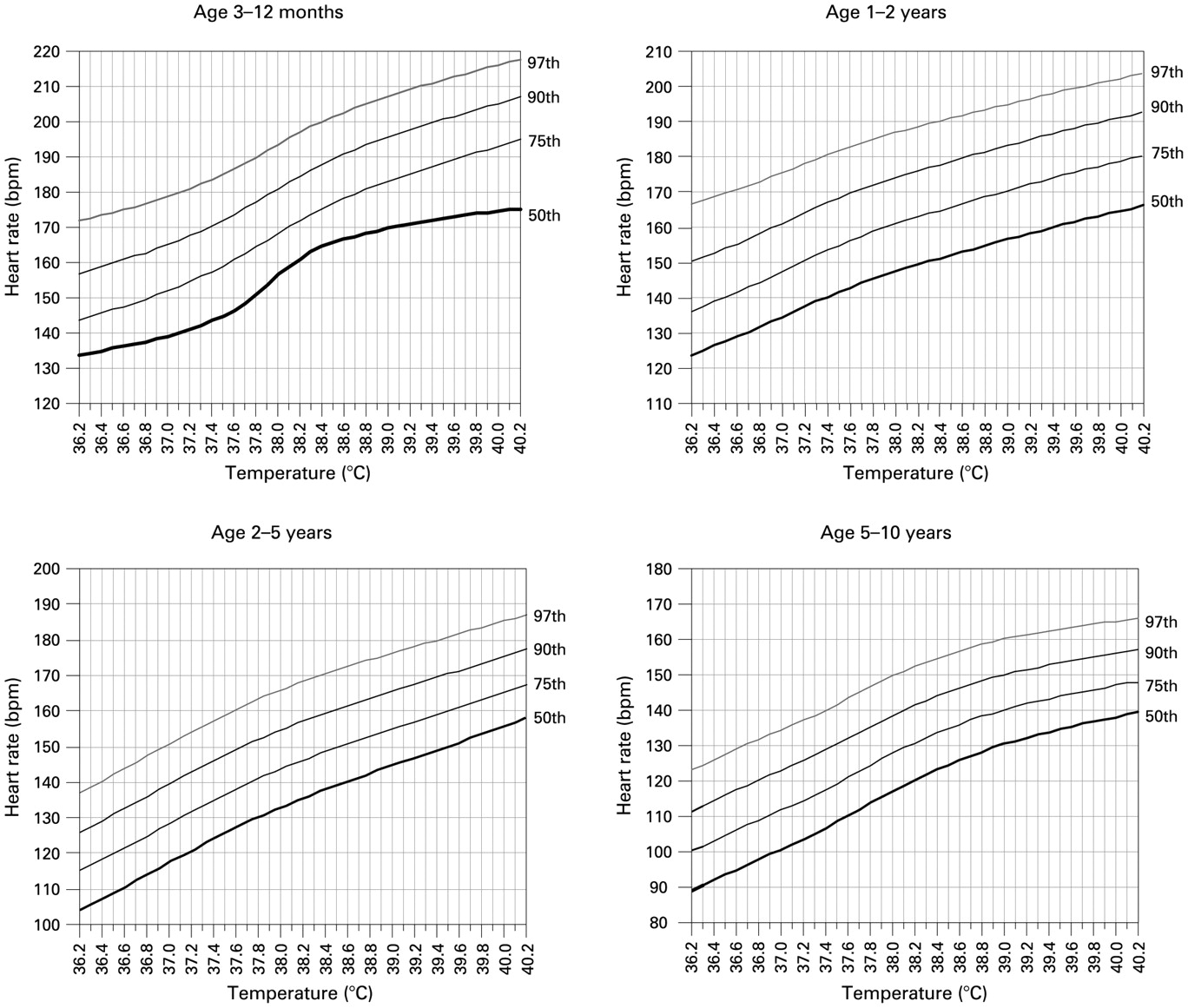 Deriving Temperature And Age Appropriate Heart Rate Centiles For