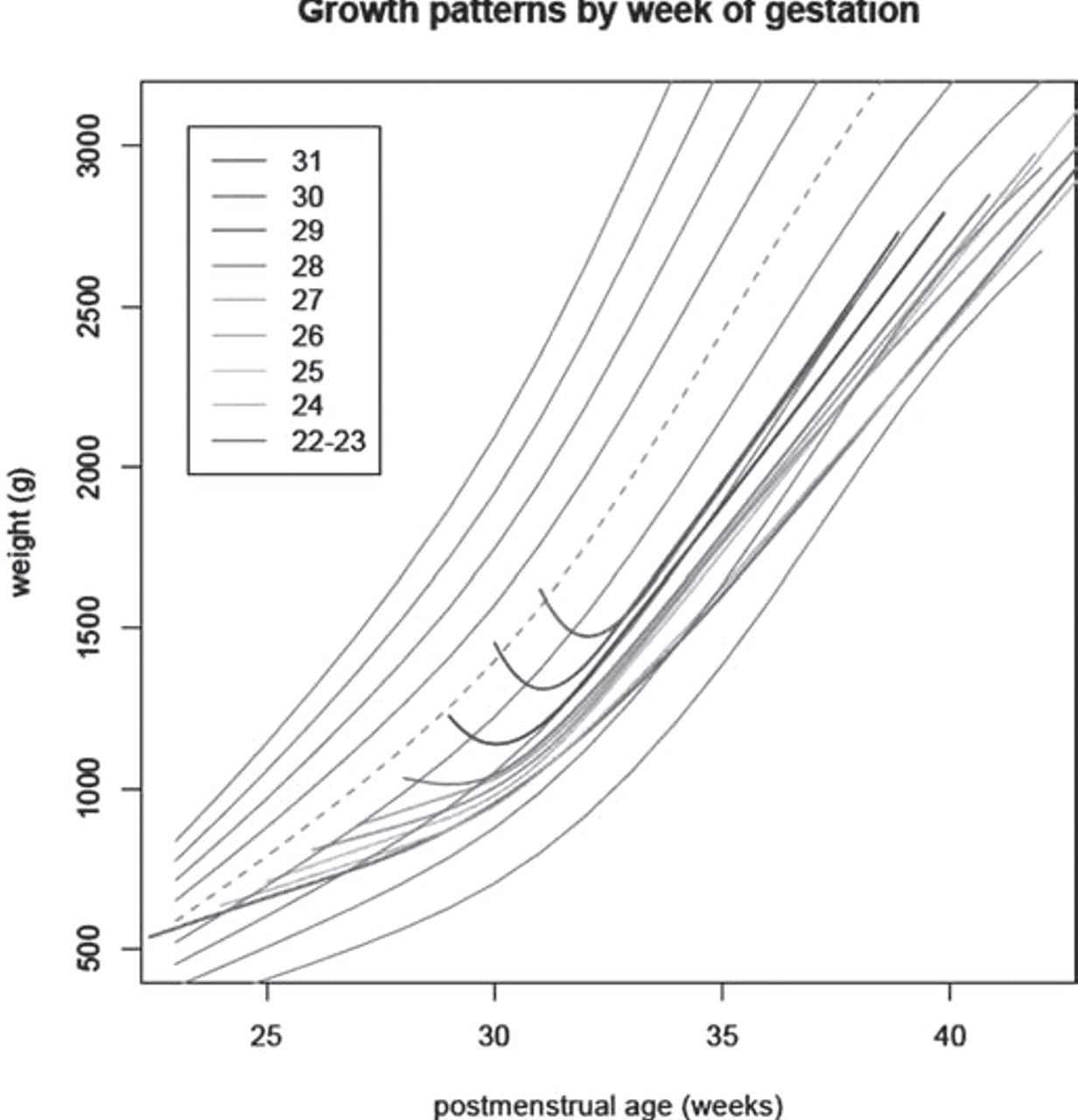 Postnatal weight gain after very preterm birth a uk population download figure nvjuhfo Choice Image