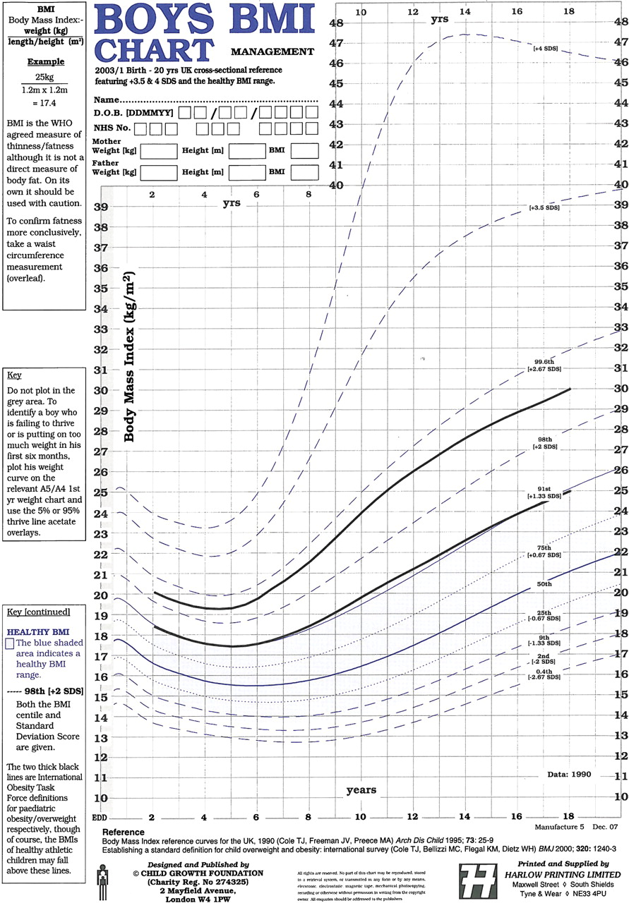 How Good Are Bmi Charts For Monitoring Childrens Attempts At