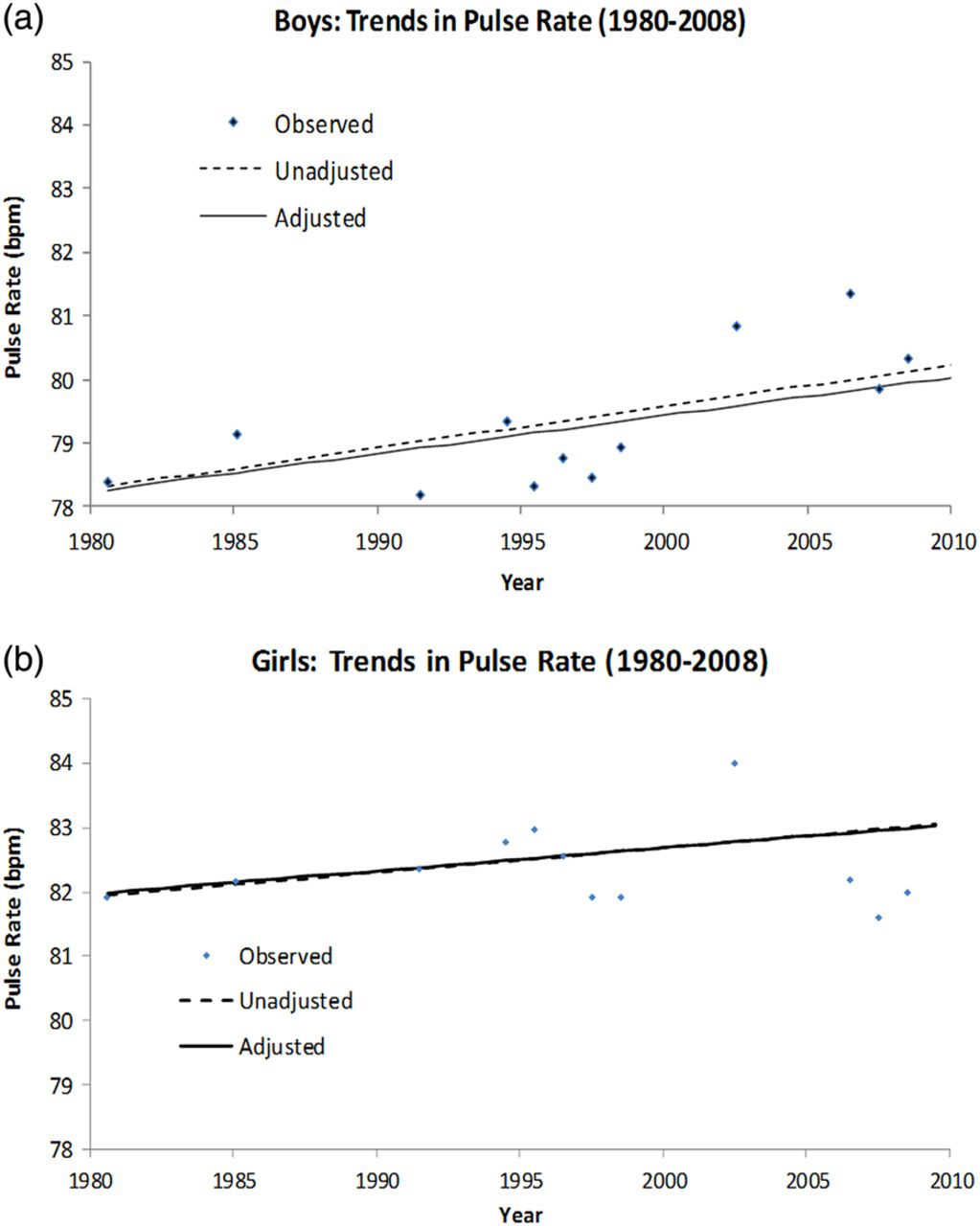 Trends In Resting Pulse Rates In 911 Year Old Children In The Uk