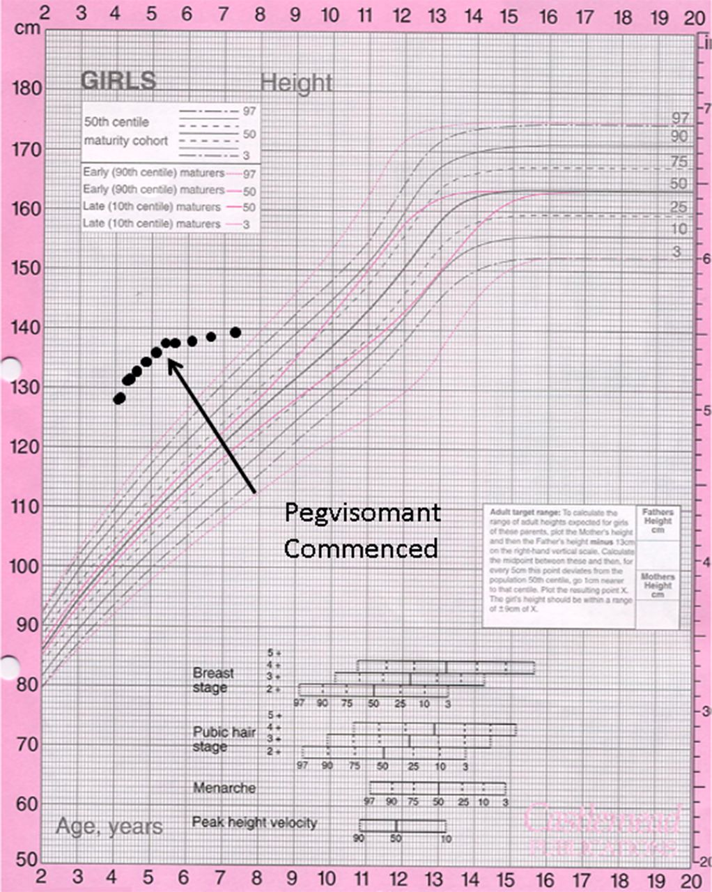 Investigation and management of tall stature archives of disease download figure open in new tab download powerpoint figure 3 growth chart nvjuhfo Images