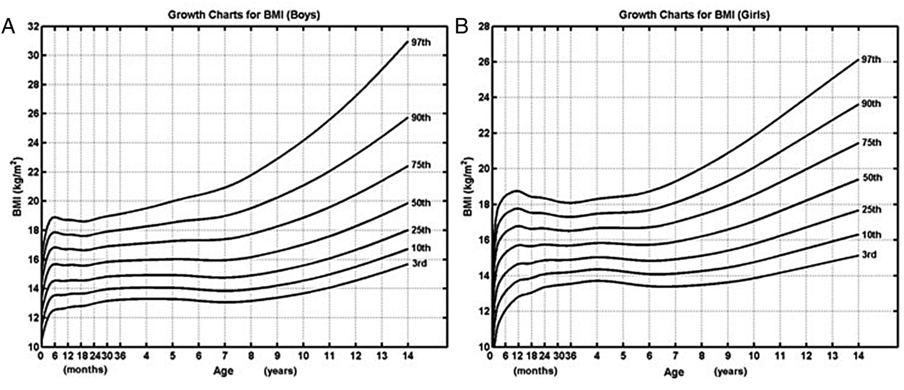Growth Charts For Chinese Down Syndrome Children From Birth To 14