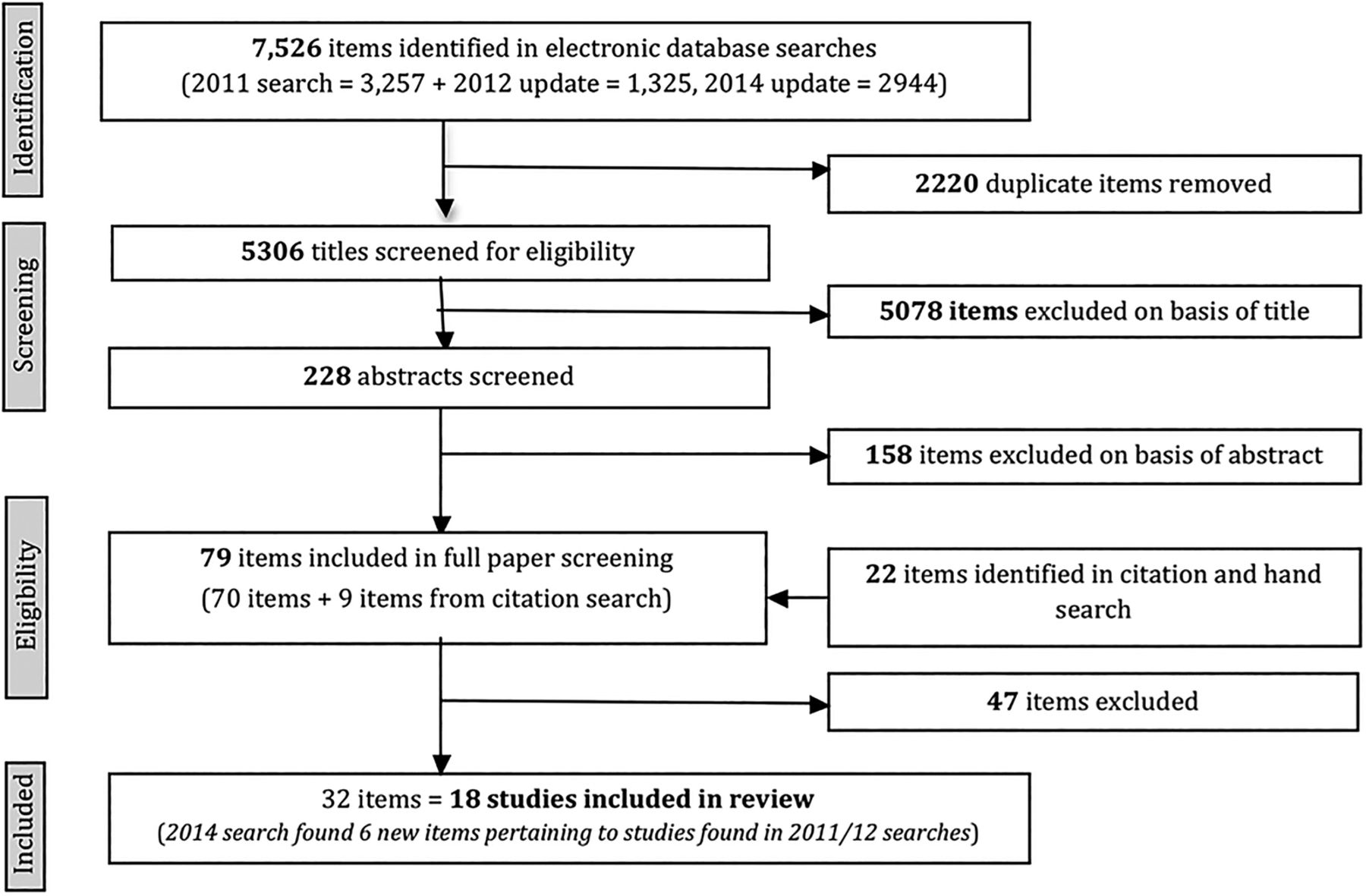Effectiveness Of Hand Hygiene Interventions In Reducing