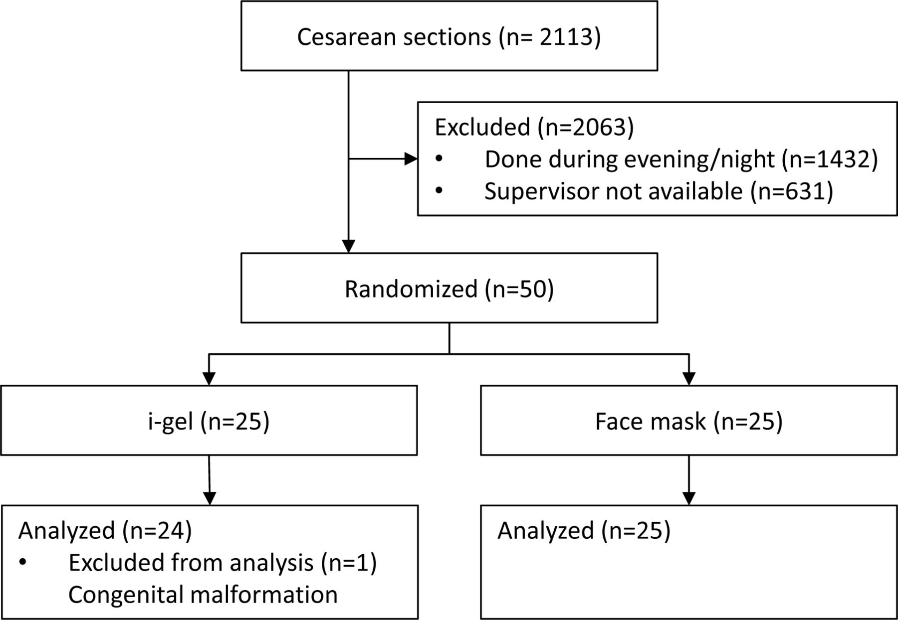 Neonatal resuscitation using a laryngeal mask airway a randomised download figure geenschuldenfo Image collections